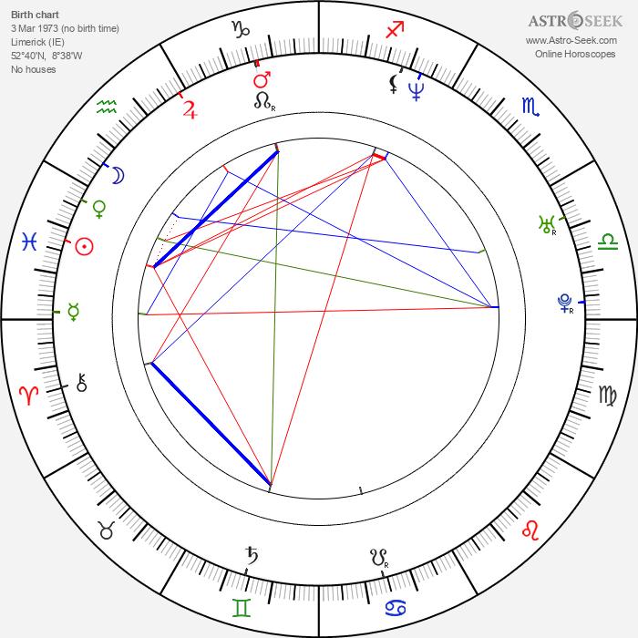 Liam O Mochain - Astrology Natal Birth Chart