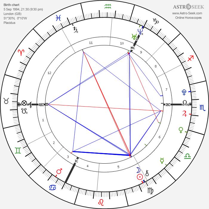 Liam Stewart - Astrology Natal Birth Chart