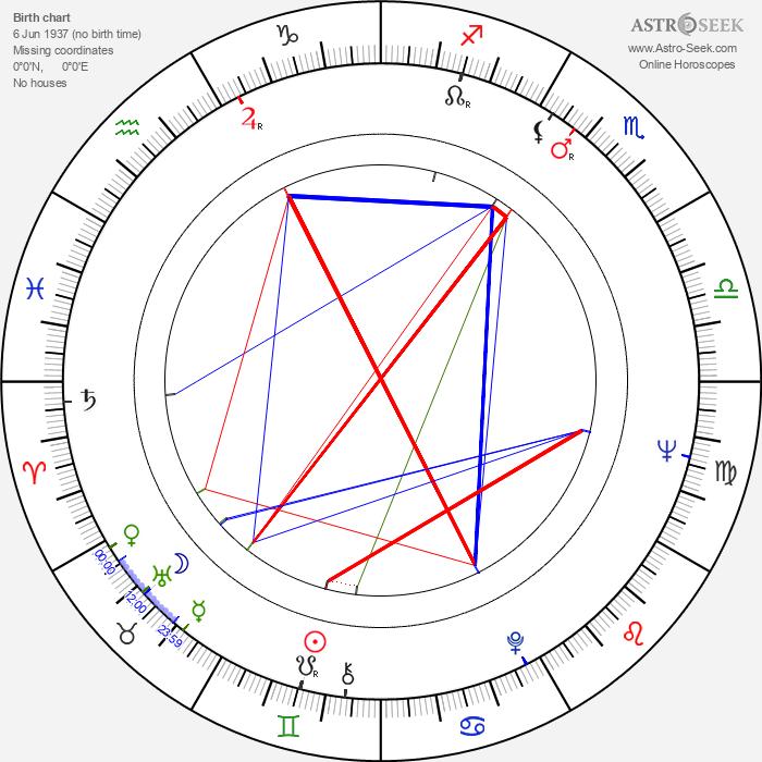 Liana Orfei - Astrology Natal Birth Chart