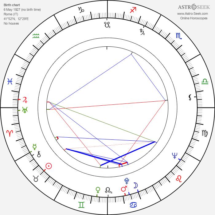 Lianella Carell - Astrology Natal Birth Chart