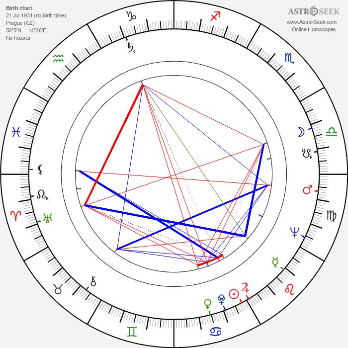 Libor Baptista - Astrology Natal Birth Chart