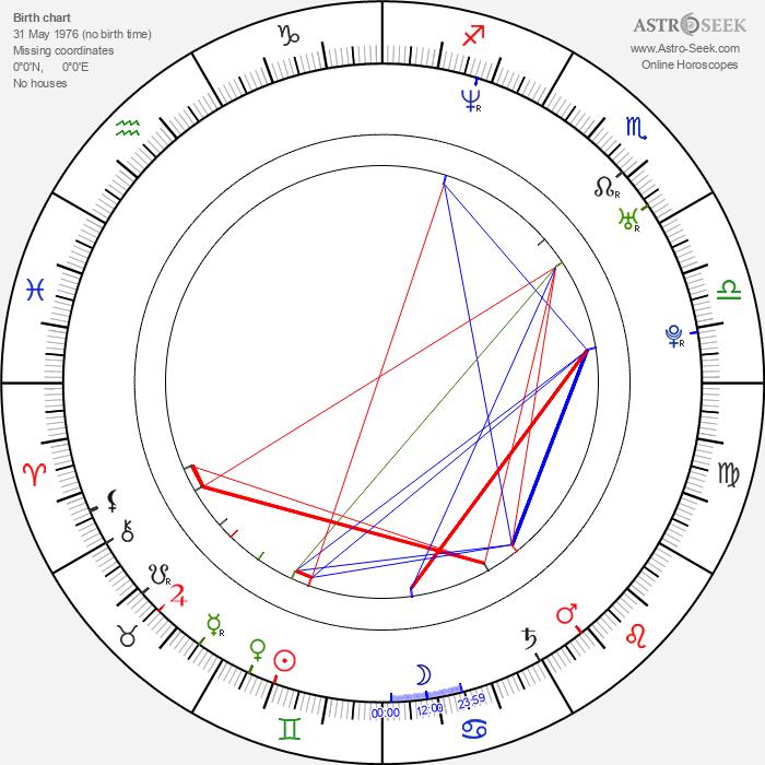 Libor Bartusek - Astrology Natal Birth Chart