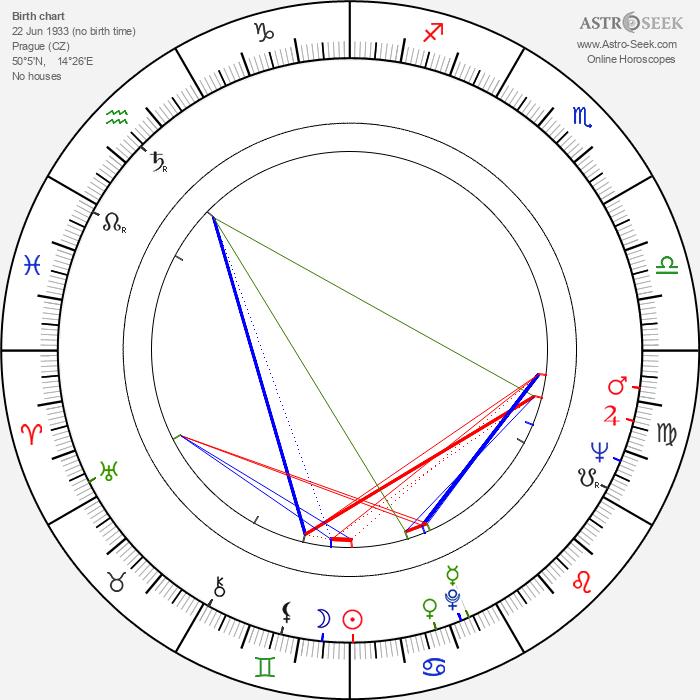 Libor Pešek - Astrology Natal Birth Chart