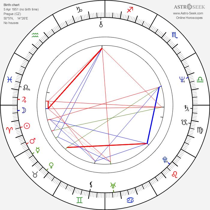 Libor Žídek - Astrology Natal Birth Chart