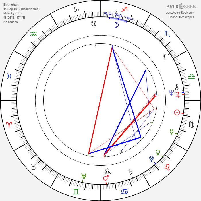 Libuša Trutzová - Astrology Natal Birth Chart