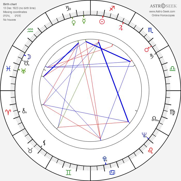 Libuše Balounová - Astrology Natal Birth Chart