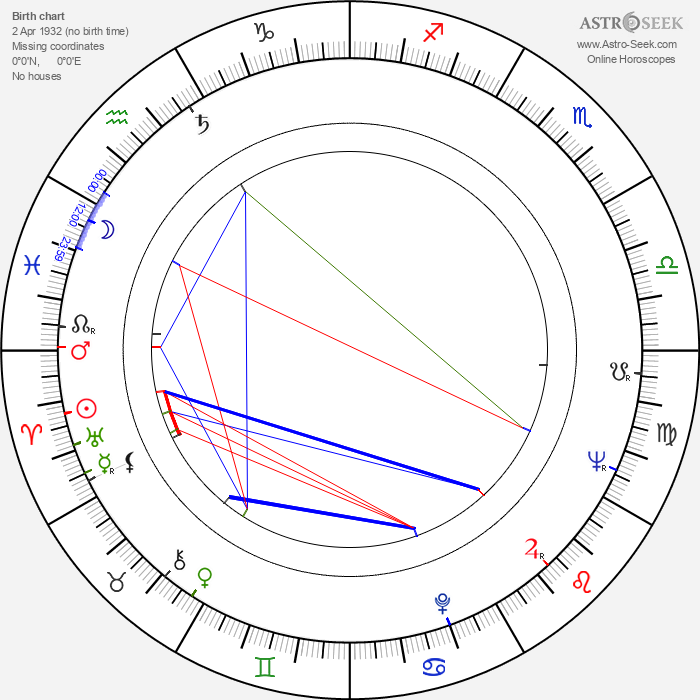 Libuše Bedrnová - Astrology Natal Birth Chart