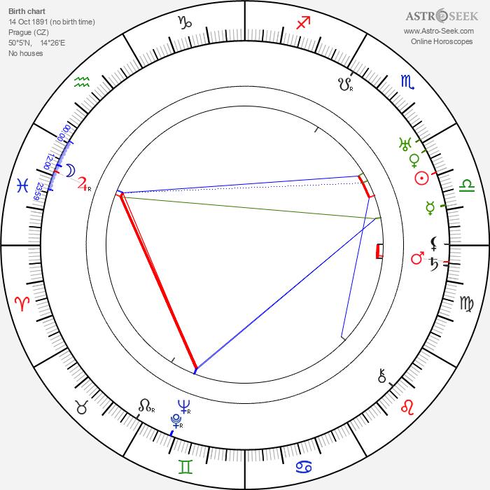 Libuše Bokrová - Astrology Natal Birth Chart