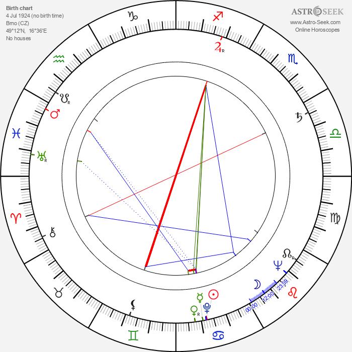 Libuše Domanínská - Astrology Natal Birth Chart