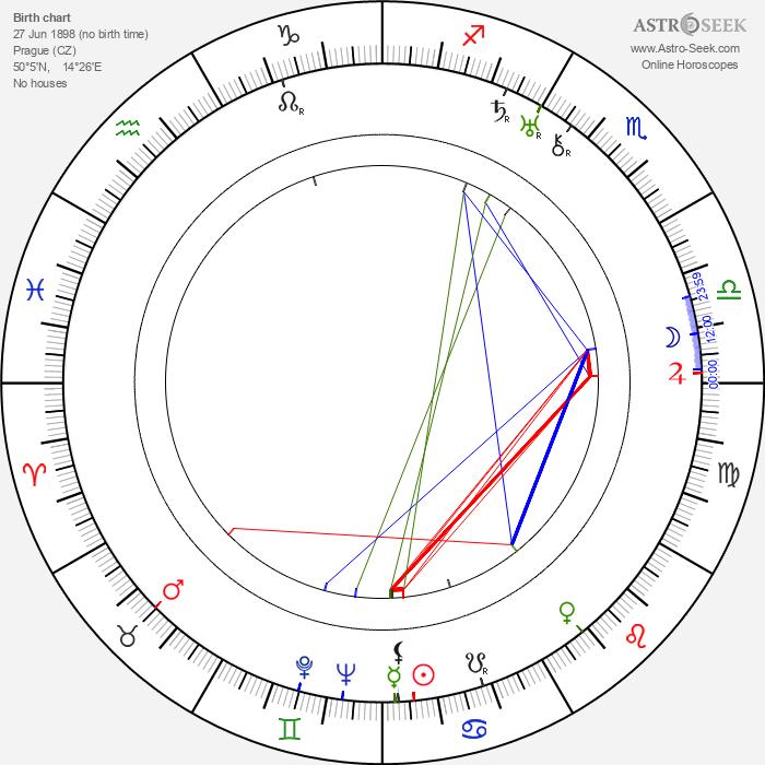 Libuše Freslová - Astrology Natal Birth Chart