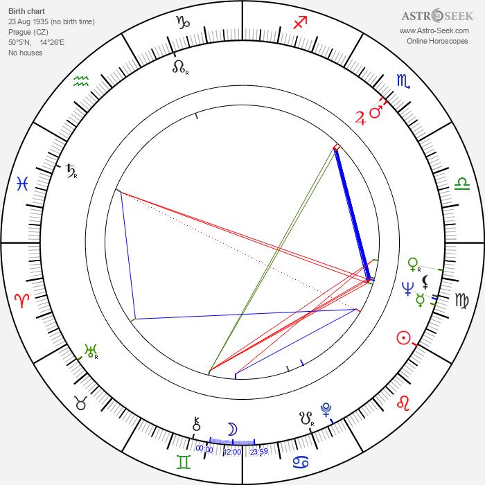 Libuše Švormová - Astrology Natal Birth Chart
