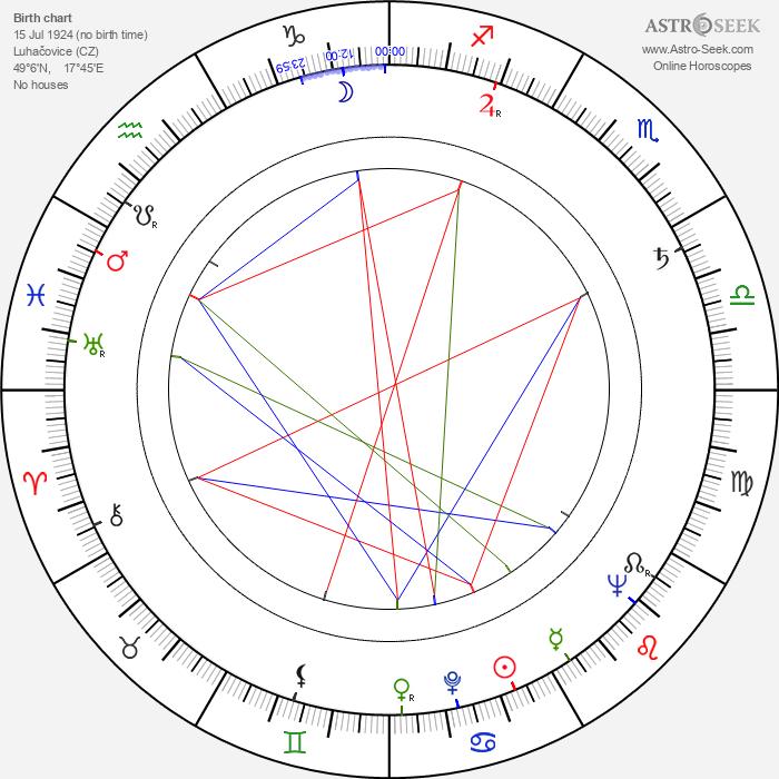 Libuše Zemková - Astrology Natal Birth Chart
