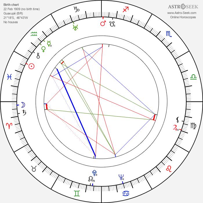 Lícia Magna - Astrology Natal Birth Chart