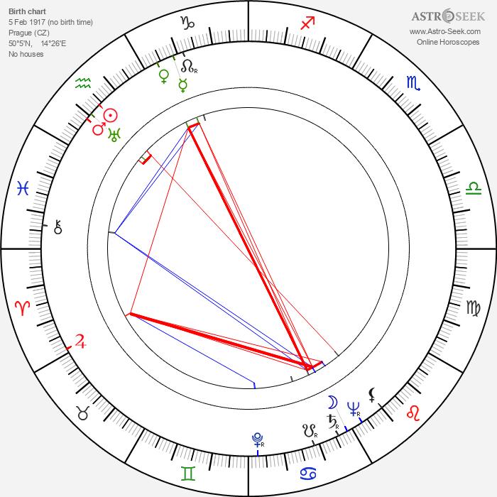 Lída Chválová - Astrology Natal Birth Chart