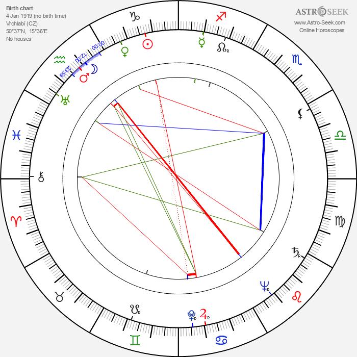 Lída Roubíková - Astrology Natal Birth Chart