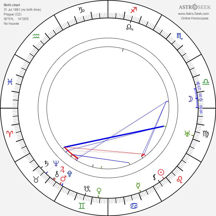 Lída Sudová - Astrology Natal Birth Chart