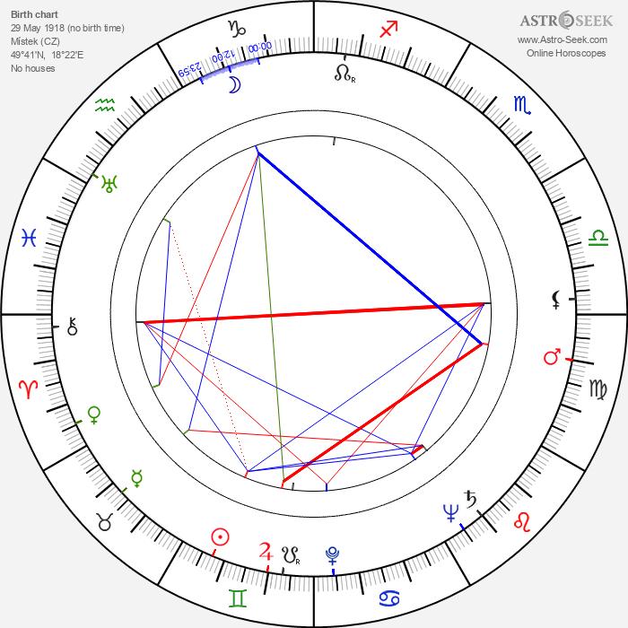 Lída Vostrčilová - Astrology Natal Birth Chart