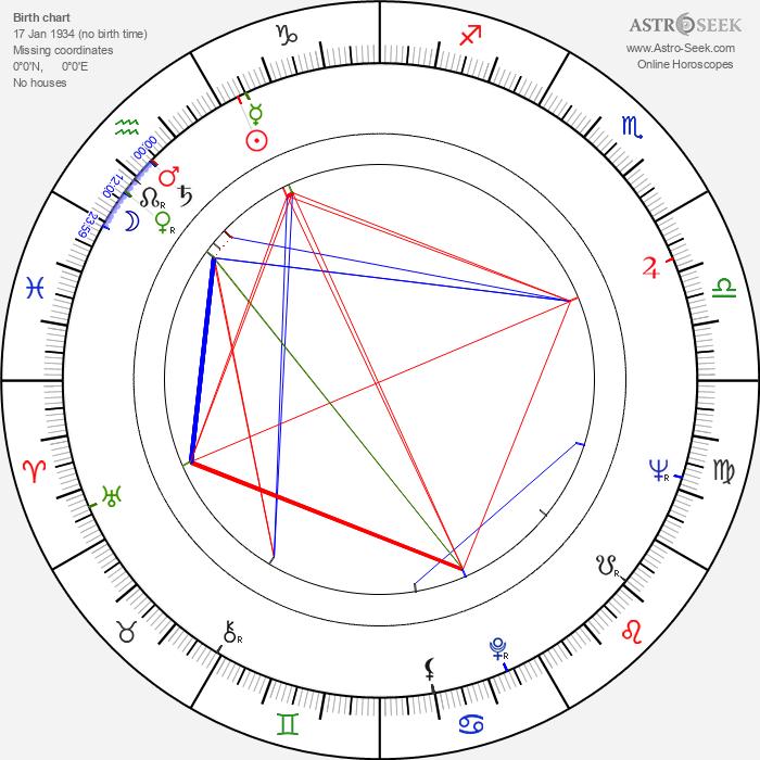 Lidia Korsakówna - Astrology Natal Birth Chart