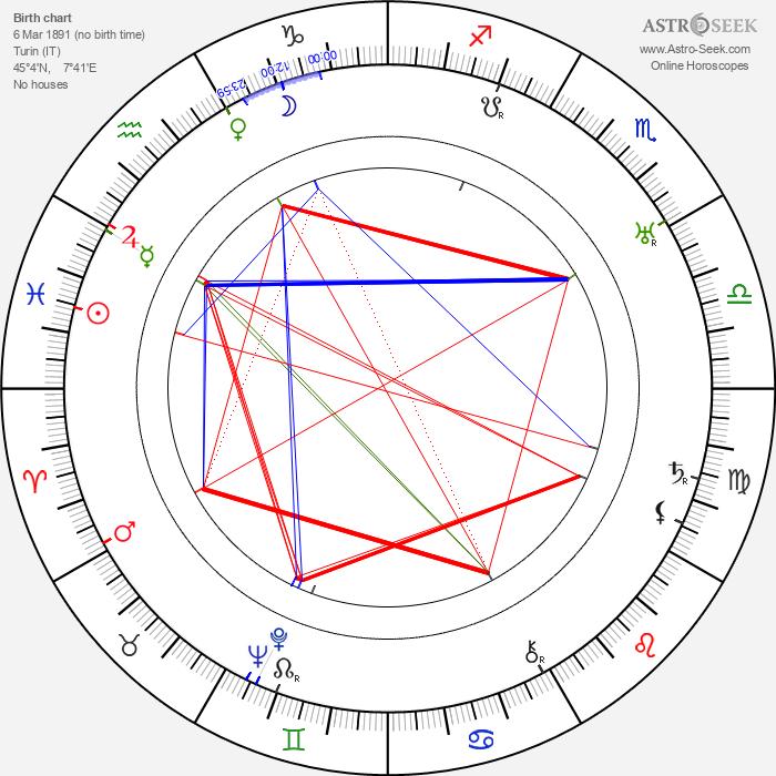 Lidia Quaranta - Astrology Natal Birth Chart