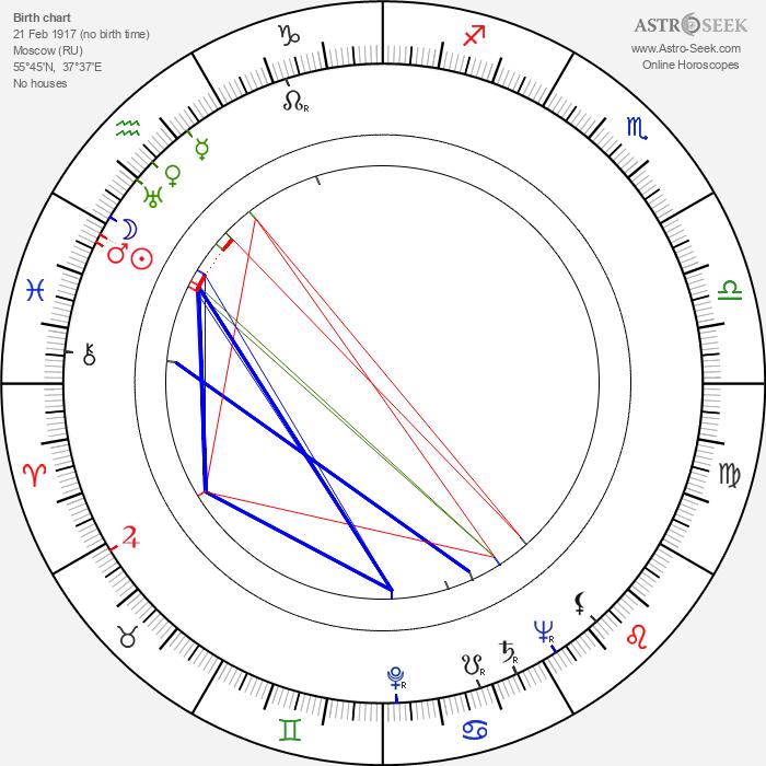 Lidiya Korolyova - Astrology Natal Birth Chart