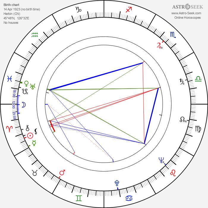 Lidiya Vertinskaya - Astrology Natal Birth Chart