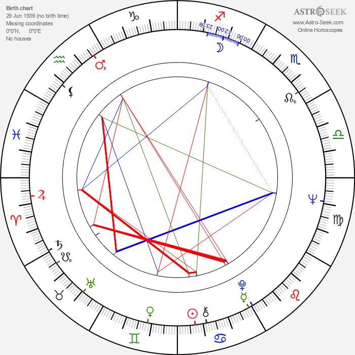 Lieh Lo - Astrology Natal Birth Chart