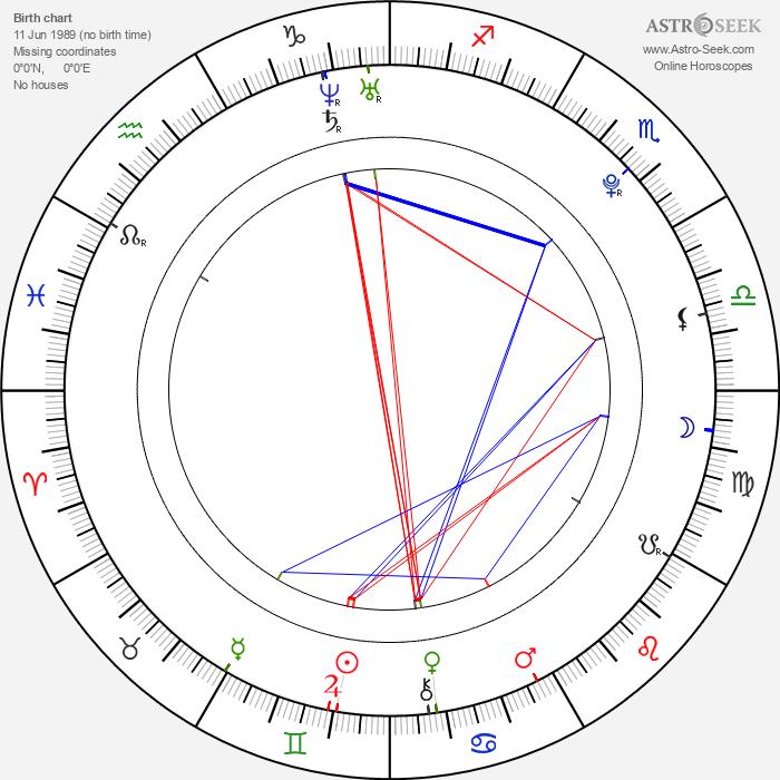 Liel Kolet - Astrology Natal Birth Chart