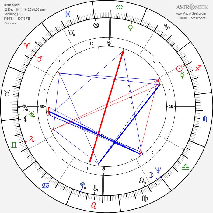 Liesbeth List - Astrology Natal Birth Chart