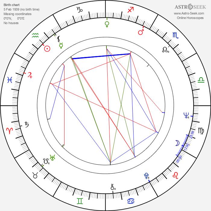 Lígia Rinelli - Astrology Natal Birth Chart