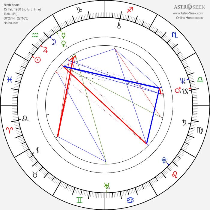 Liisa Helminen - Astrology Natal Birth Chart