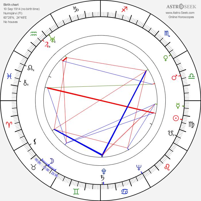 Liisa Peronkoski - Astrology Natal Birth Chart