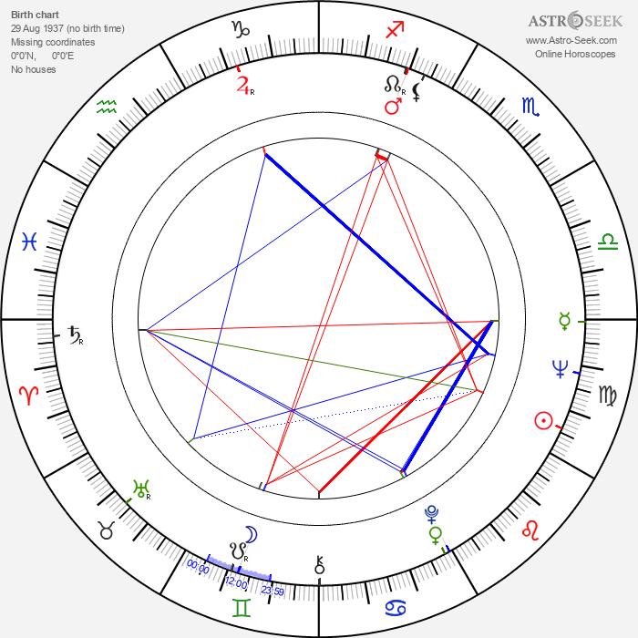 Liisa Silvennoinen - Astrology Natal Birth Chart