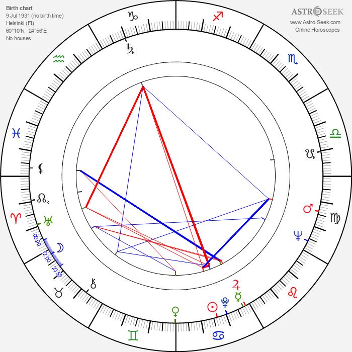 Liisa Taxell - Astrology Natal Birth Chart