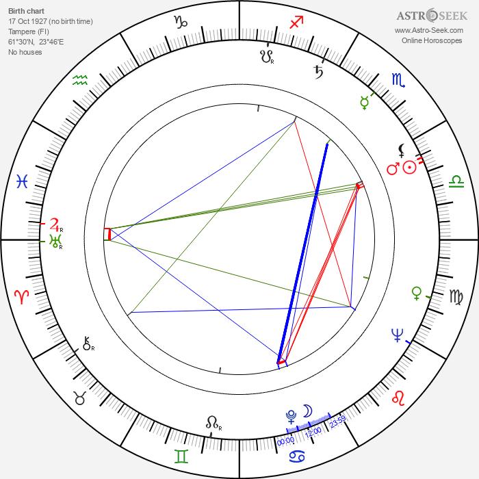 Liisa Vuoristo - Astrology Natal Birth Chart