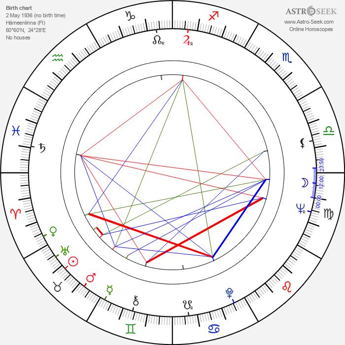 Liisi Tandefelt - Astrology Natal Birth Chart