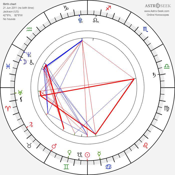 Lil Bub - Astrology Natal Birth Chart