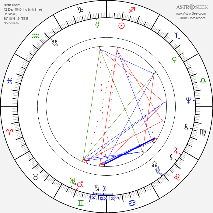Lilga Kovanko - Astrology Natal Birth Chart