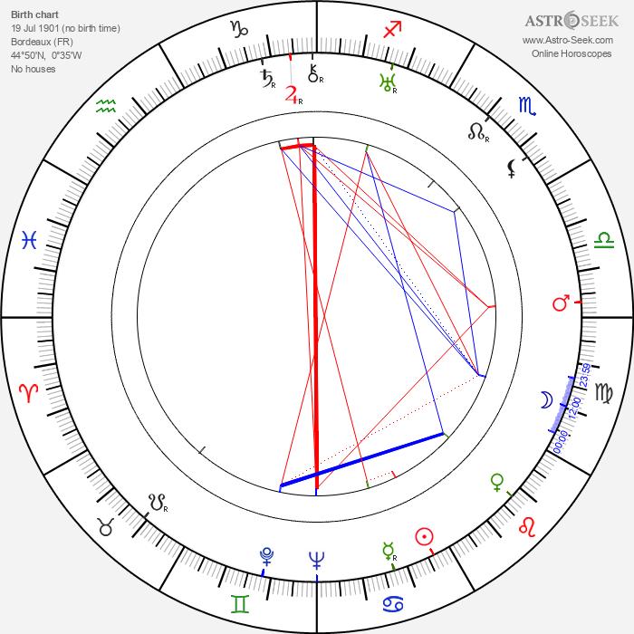 Lili Damita - Astrology Natal Birth Chart