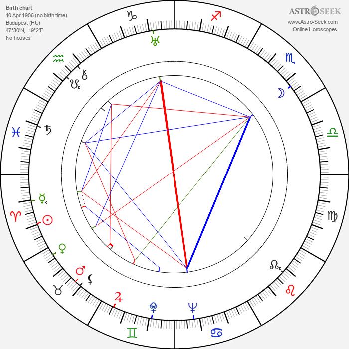 Lili Darvas - Astrology Natal Birth Chart