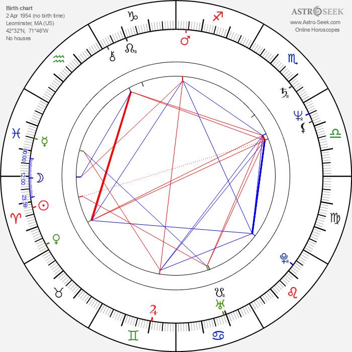 Lili Fini Zanuck - Astrology Natal Birth Chart