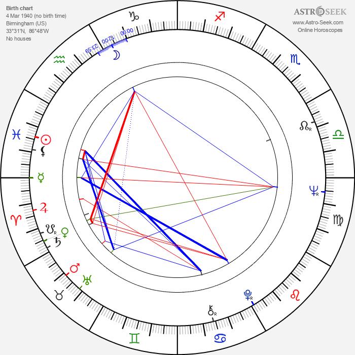 Lili Gentle - Astrology Natal Birth Chart
