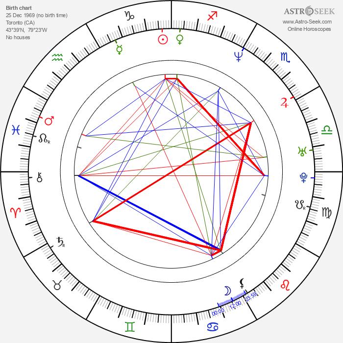 Lili Haydn - Astrology Natal Birth Chart
