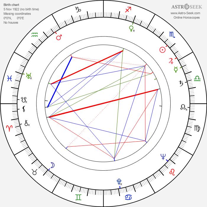 Lili Popivanova - Astrology Natal Birth Chart