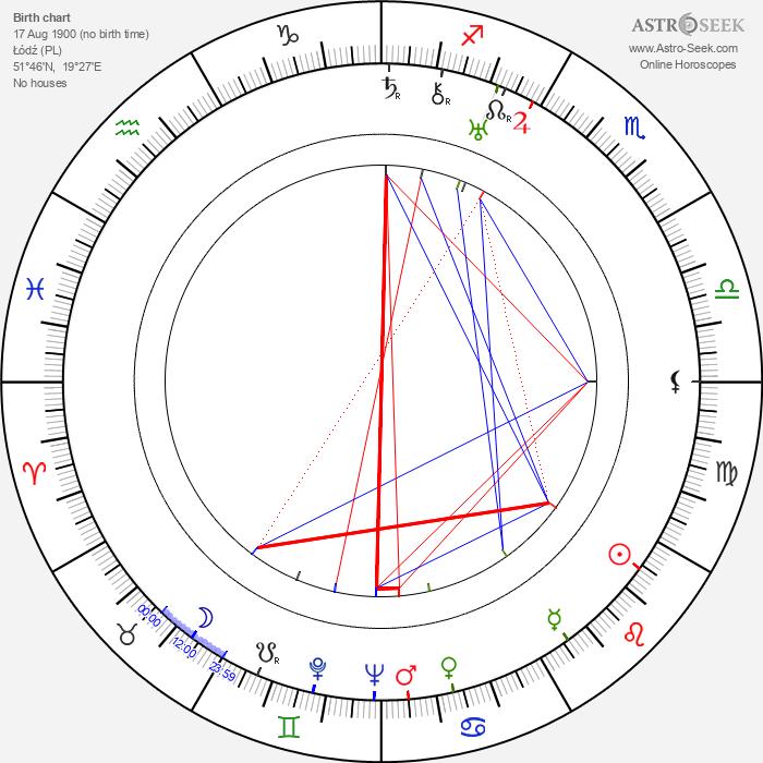 Lili Valenty - Astrology Natal Birth Chart