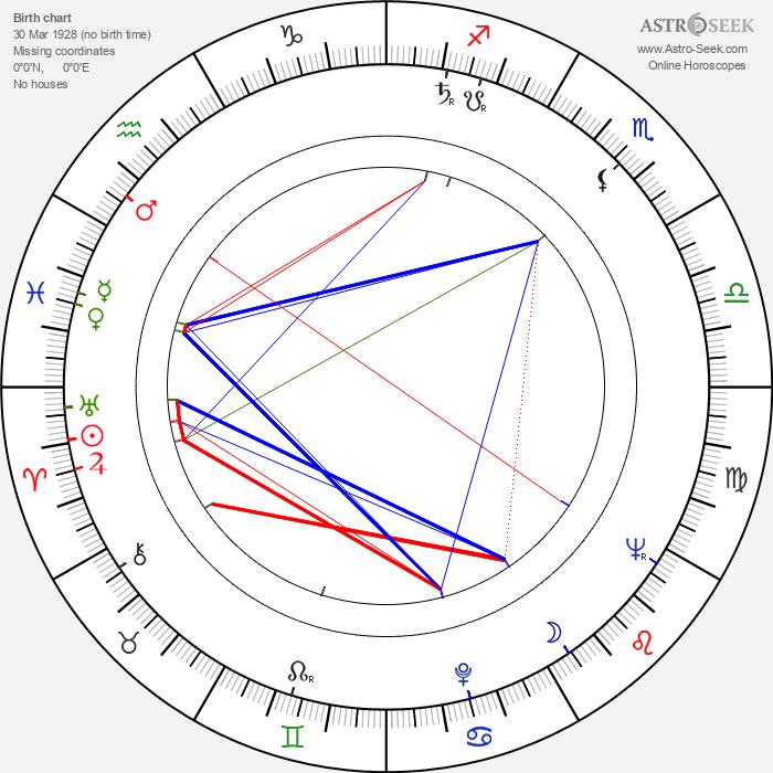 Lilia Prado - Astrology Natal Birth Chart