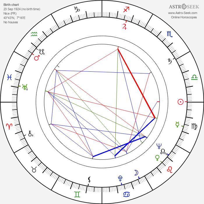 Lilia Vetti - Astrology Natal Birth Chart