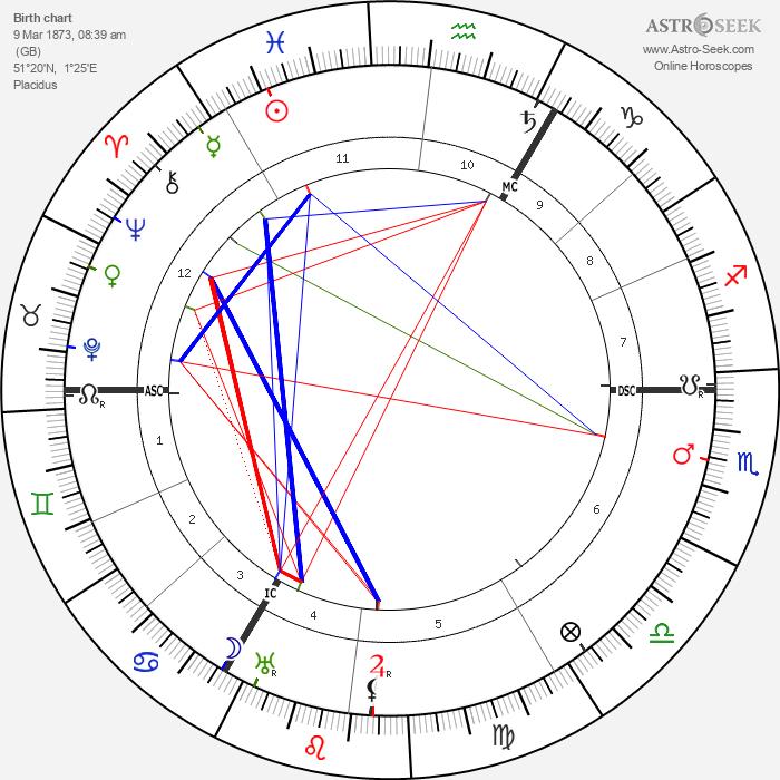 Lilian Braithwaite - Astrology Natal Birth Chart