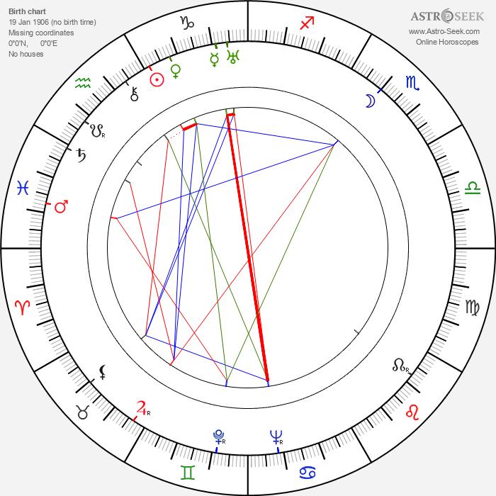 Lilian Harvey - Astrology Natal Birth Chart
