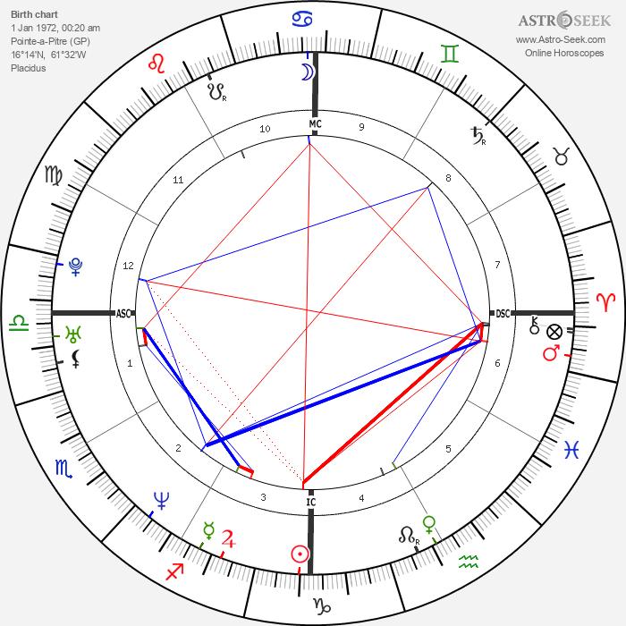 Lilian Thuram - Astrology Natal Birth Chart
