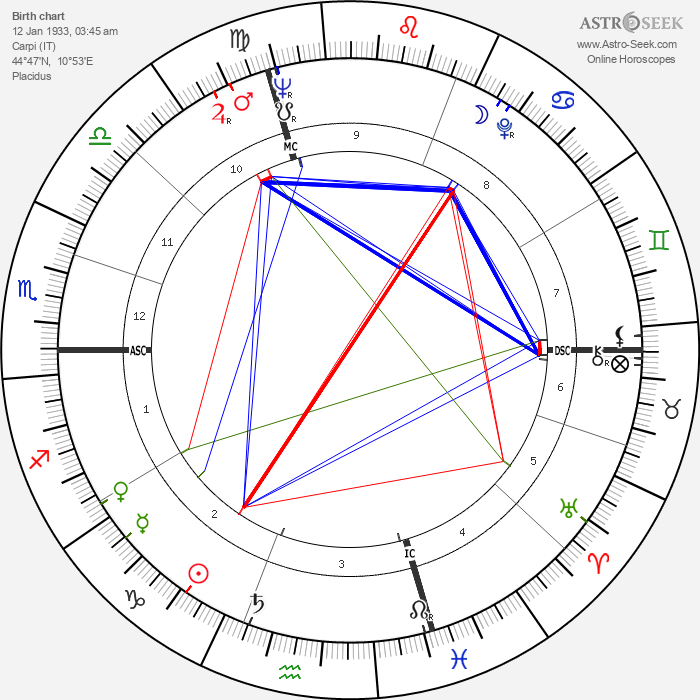 Liliana Cavani - Astrology Natal Birth Chart